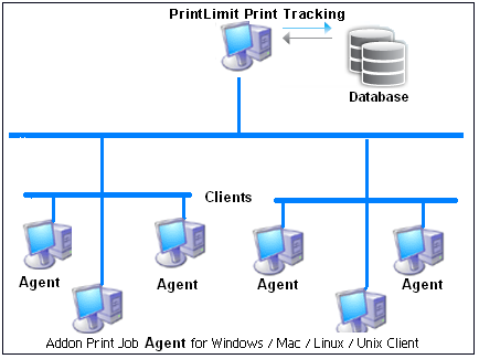 print job agent allows you to confirm or authenticate print jobs on